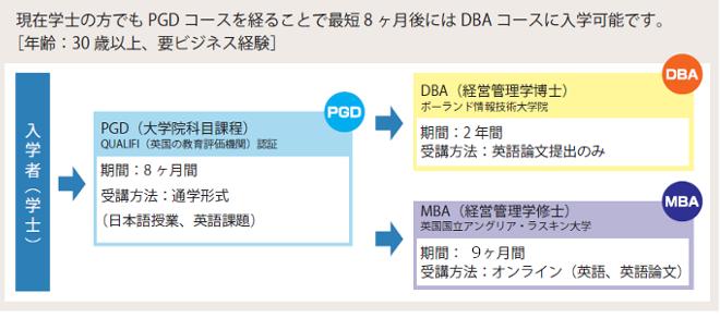 学士の方でもDBAを取得できます